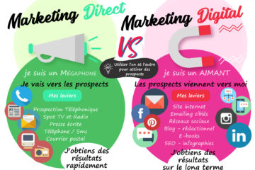 marketing digital vs marketing direct